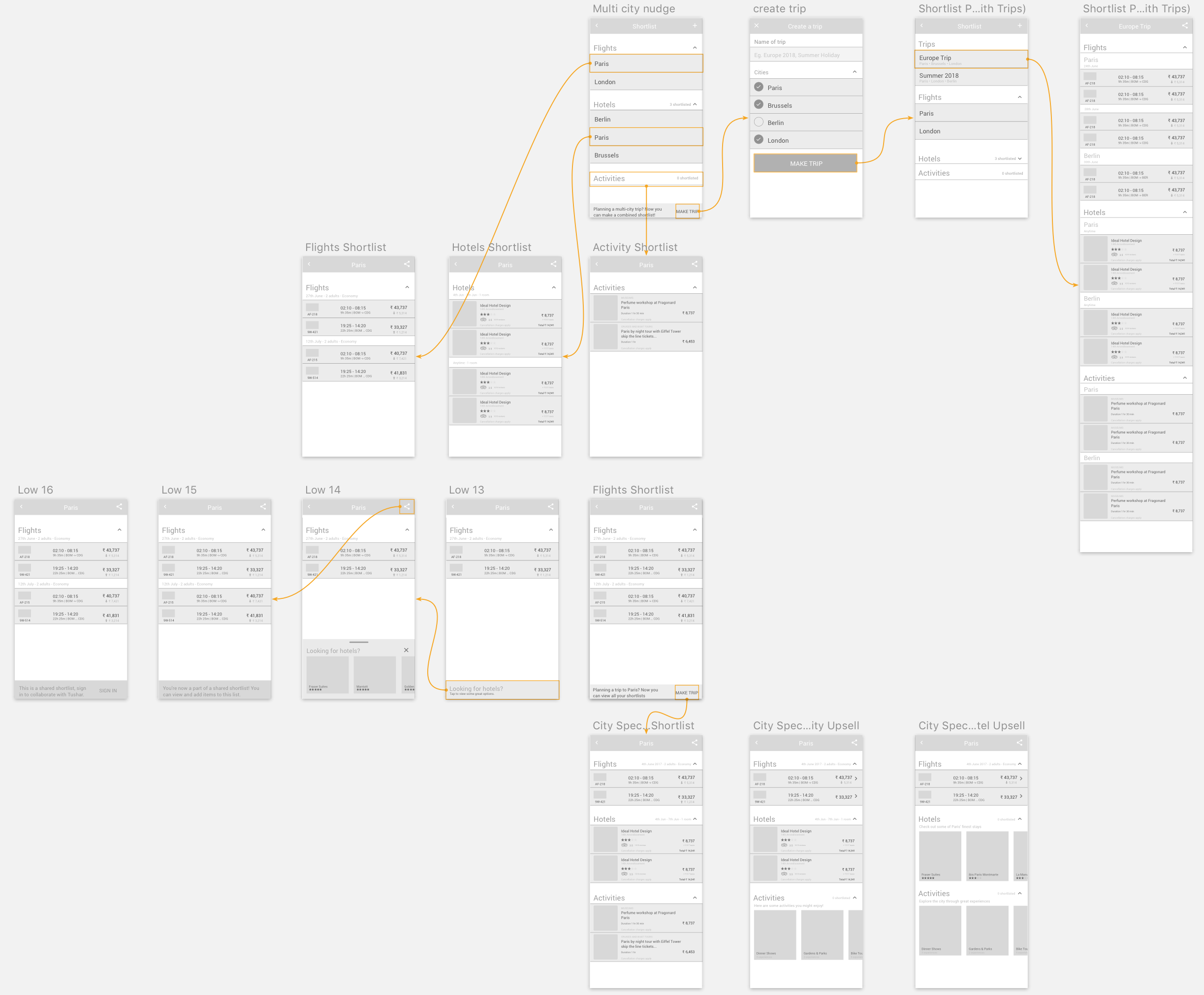 Flow Diagrams: Shortlisting Experience